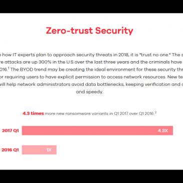 ZyXEL: Cybersecurity 2018