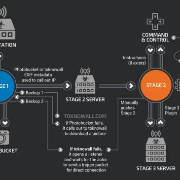 Mere om VPNfilter routerangrebet
