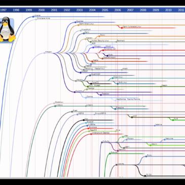 Linux distributioner