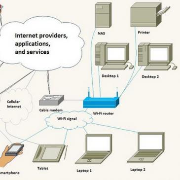 (SOHO) Netværkssikkerhed